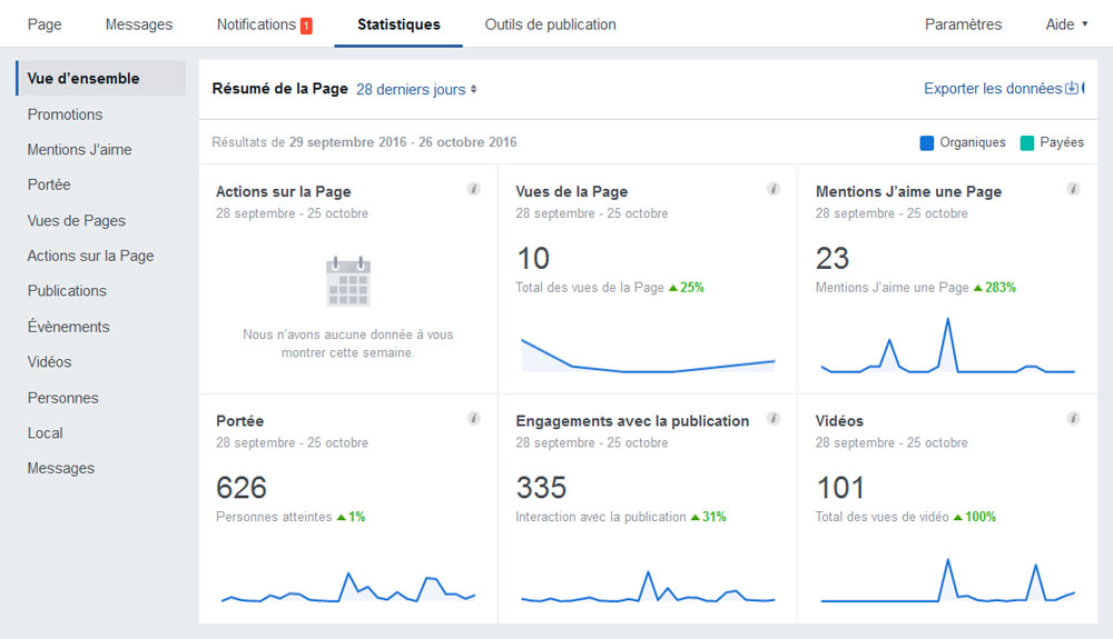statistiques de ma page facebook entreprise